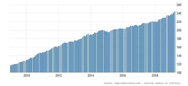 Consumer Price Index (CPI) of Pakistan 2019