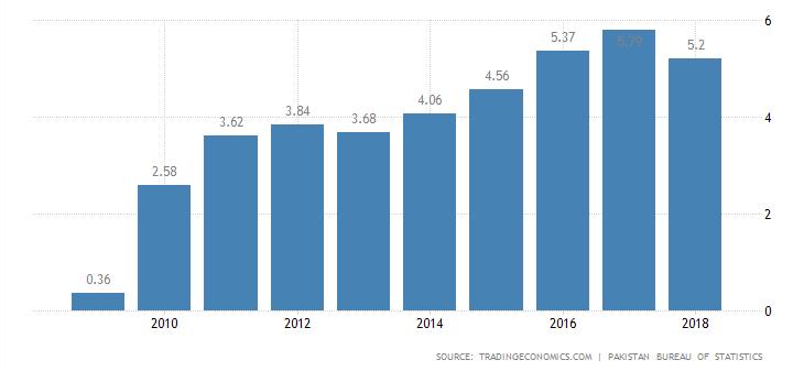 GDP of Pakistan 2019