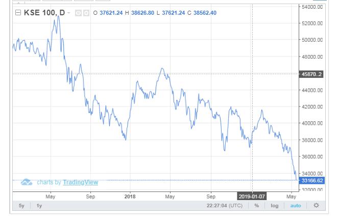 Stock Exchange Index of Pakistan 2019