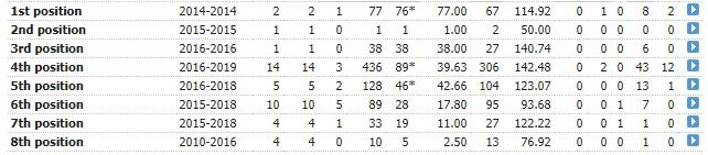 Sarfaraz Ahmed in the Pakistan Cricket team (T20I) 1