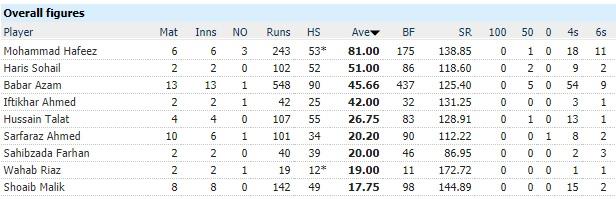Sarfaraz Ahmed in the Pakistan Cricket team (T20I) 4
