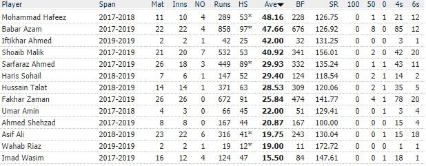 Sarfaraz Ahmed in the Pakistan Cricket team (T20I) 3